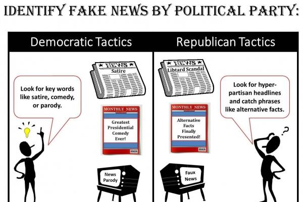 Identifying fake news